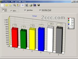 DevExpress VCL V14.2.2 FullSource〖D7~XE7〗含編譯文件